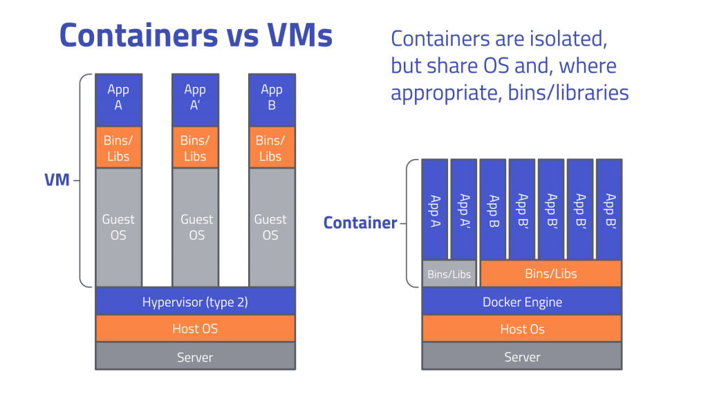 Difference of a docker and container