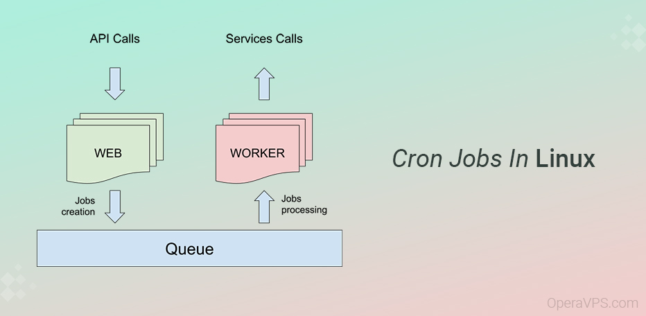 use cron jobs in linux