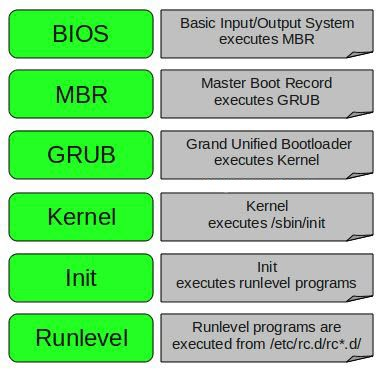 boot process in linux in 6 level