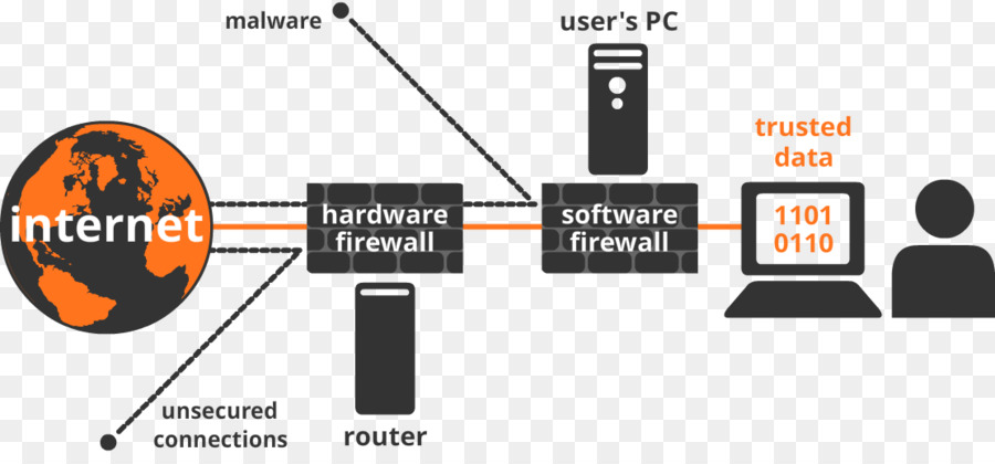 software firewall vs hardware firewall
