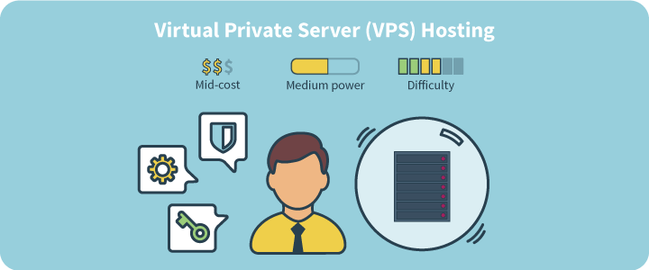 vps or dedicated server which is better