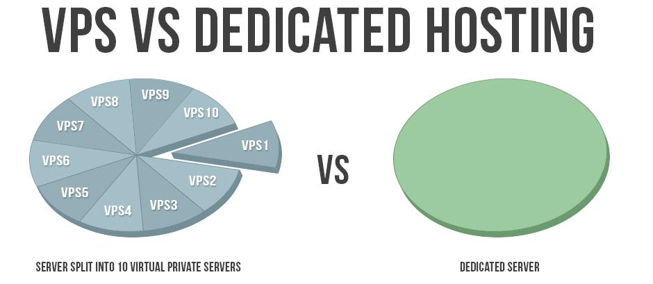 vps or dedicated server