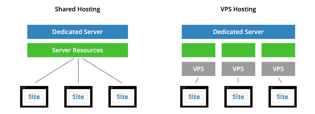vps price vs shared hosting price